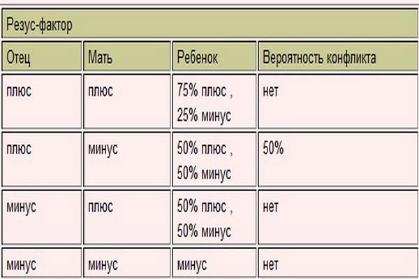 Резус-конфликт это несовместимость групп крови по резус-фактору между резус-отрицательной (rh?) матерью и