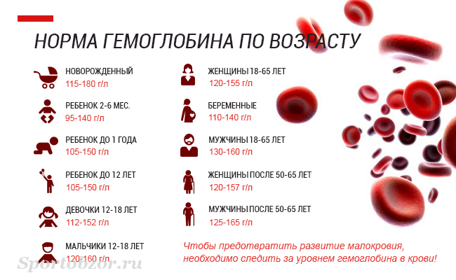 Как повысить гемоглобин беременной отзывы 6