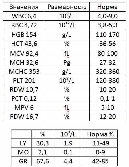 Анализ крови на содержание mchc