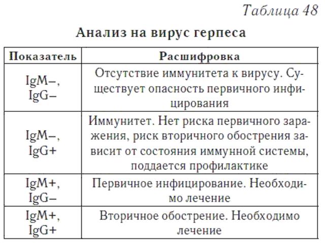Анализ крови на герпес: 1 и 2, 6 типа, при беременности, норма, расшифровка