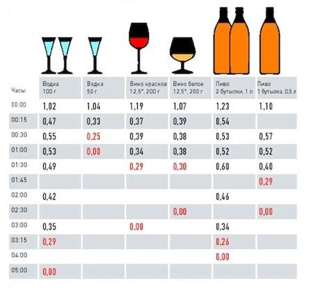 Как влияет алкоголь на результаты анализов