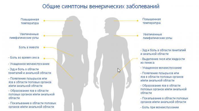 Общие симптомы ЗПП