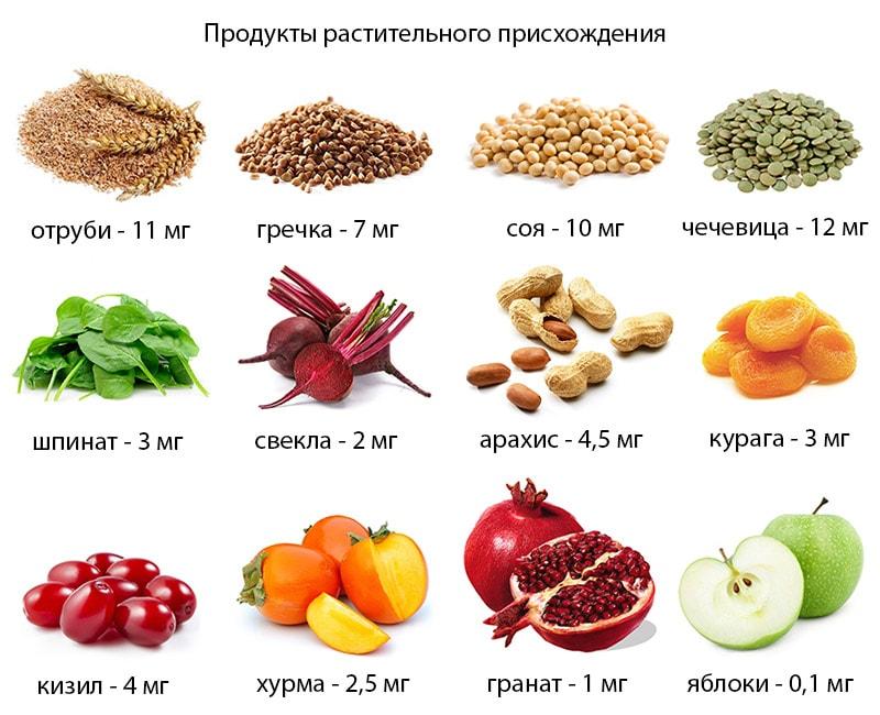 Продукты для снижения сахара