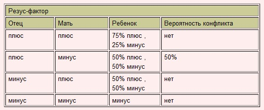 Резус-фактор