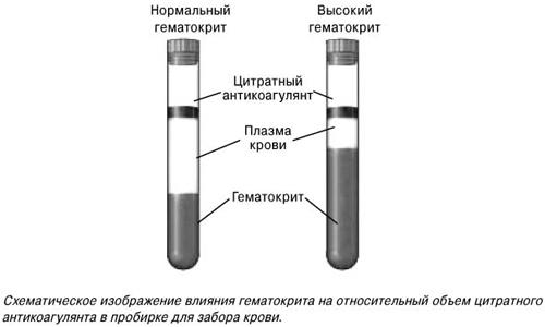 Уровень гематокрита повышен