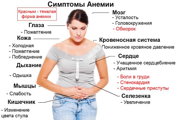 Латентная анемия у беременных 37