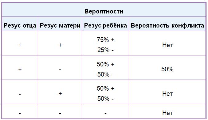 МКБ 10 - Внематочная эктопическая беременность (O00)