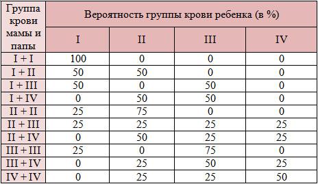 Виды групп крови