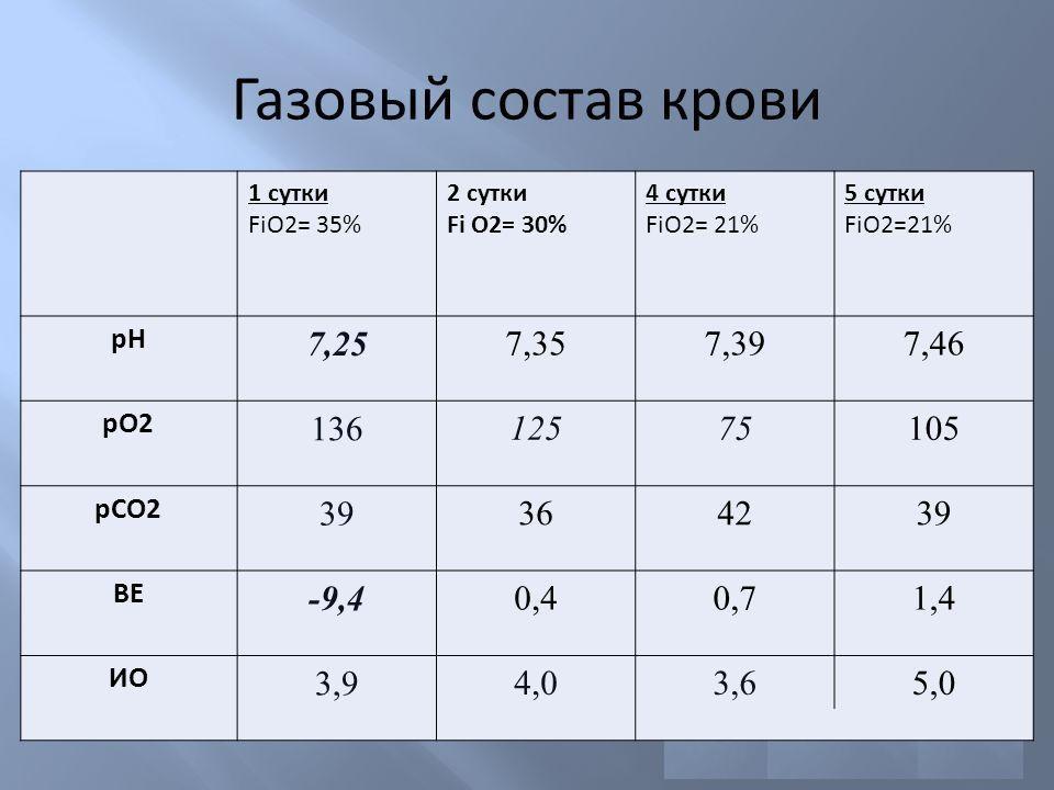 Показатели нормы