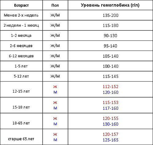 Возрастная таблица содержания гемоглобина