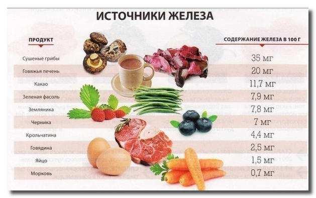 Повышение продуктами