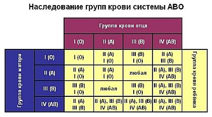 Группа крови и резус-фактор