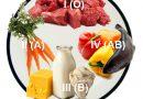 Разделение питания по группам крови