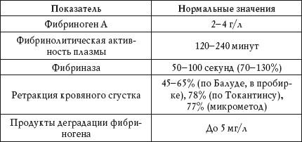 Нормы содержания массы фибриногена