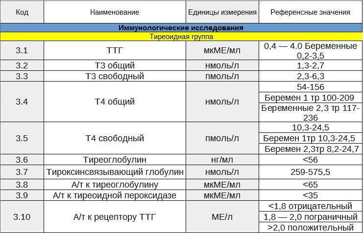 Виды анализов на гормоны