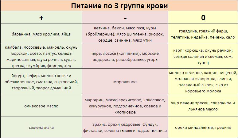 Диета 3 (b) группы крови