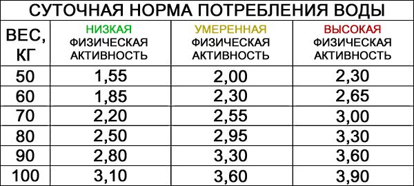 Показатели гидремии