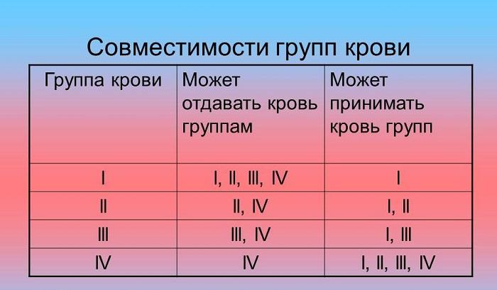 Особенности переливания