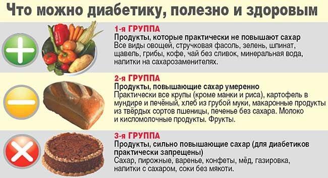 безуглеводная диета меню и таблица продуктов скачать