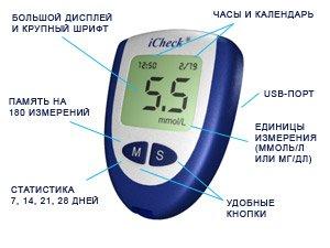 Виды глюкометров