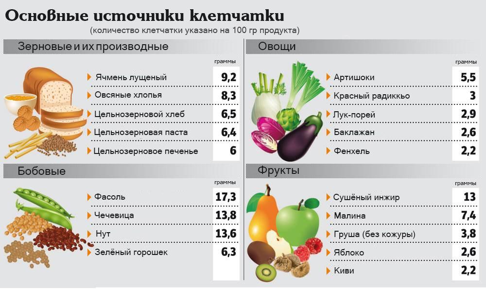 Свойства и особенности овощей