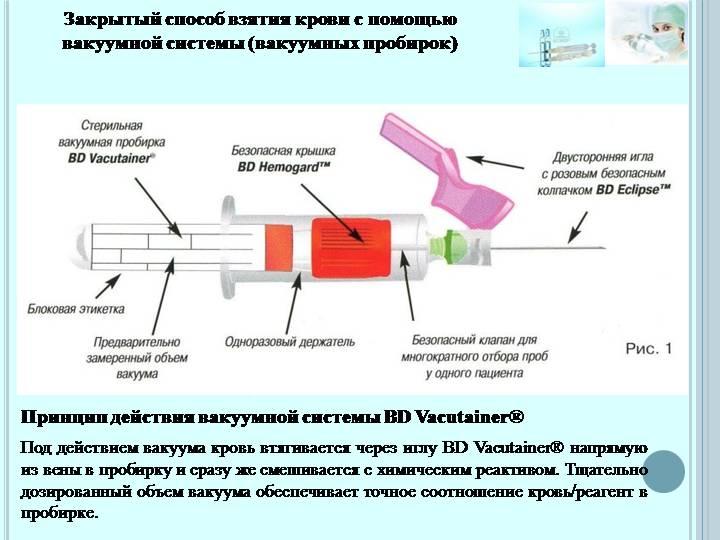 Правила взятия крови