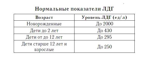 Расшифровка показателей