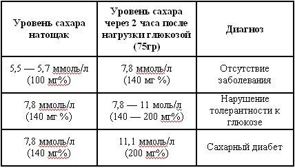 анализ крови на сахар у детей норма