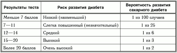Точность анализов