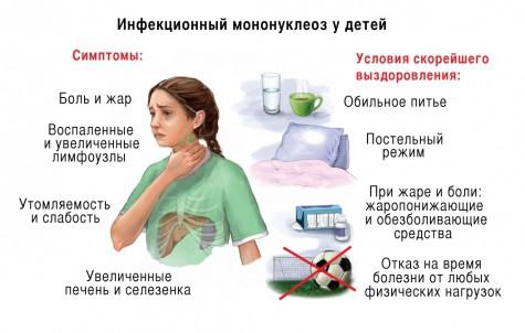 Симптомы проявления