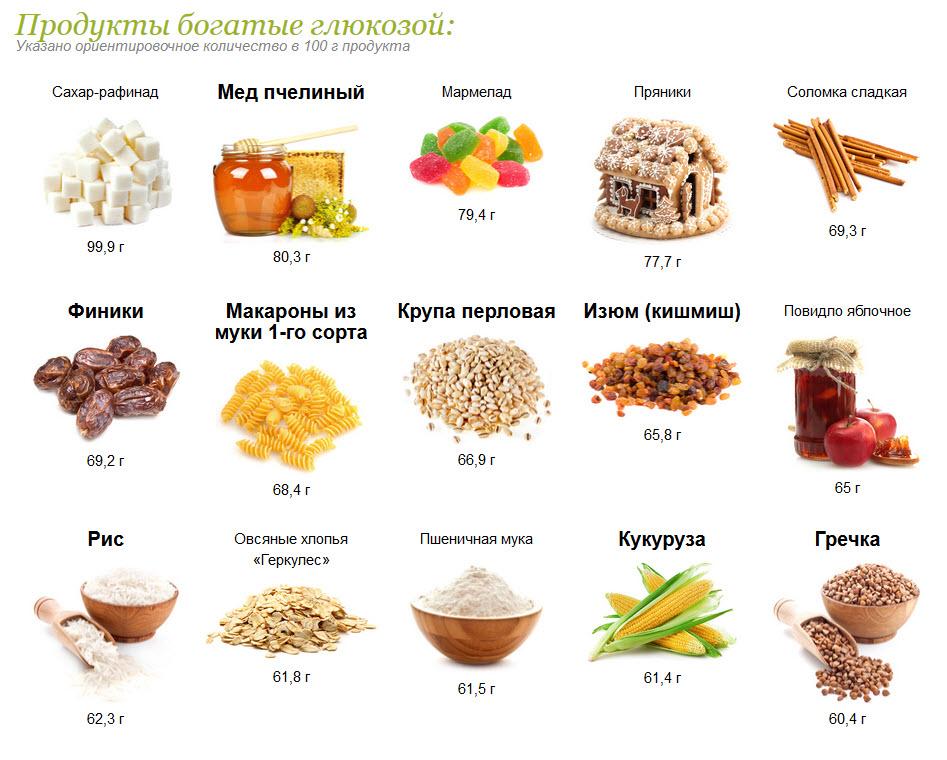 Где находится глюкоза в продуктах