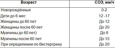 Общий анализ крови расшифровка у детей скорость соединения эритроцитов Справка 086 у Боровицкая