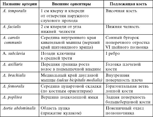 Пальцевое прижатие артерий при кровотечениях: таблица, алгоритм ...