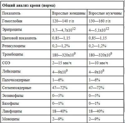 Pc анализ крови Справка для работы в МО для иностр граждан Юрьевская улица