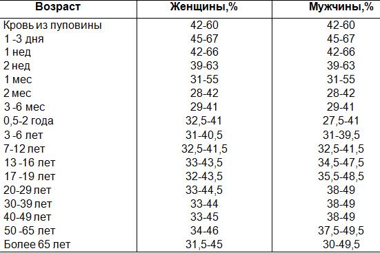 Норма гематокритного числа