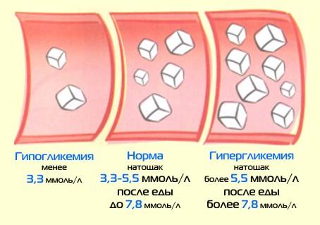 Нормы сахара для разных групп населения