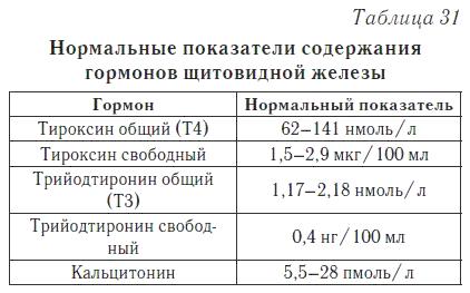 Гормоны щитовидной железы анализ крови справка для бассейна москва купить отзывы