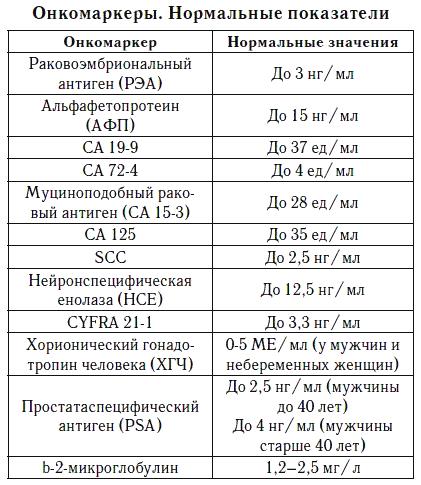 Основные виды специфических раковых белков