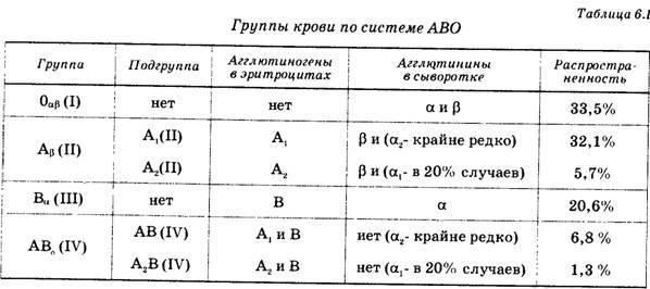 Понятие о группах крови