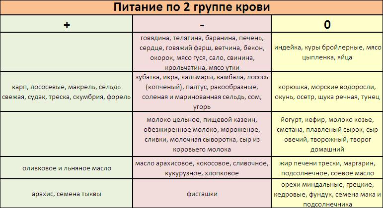 Питание II группы