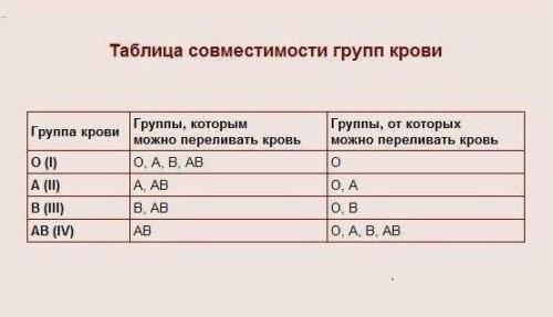 Для чего нужно знать группу крови