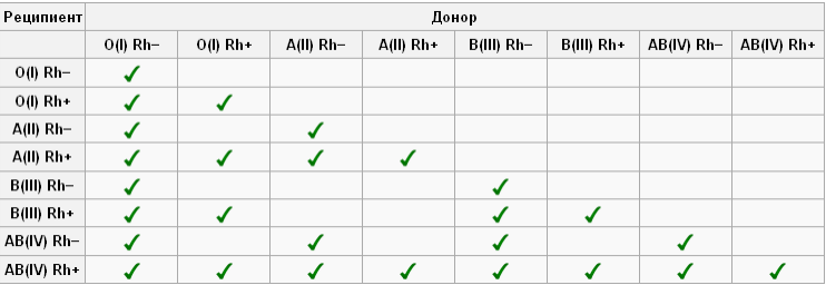 Особенности групп крови
