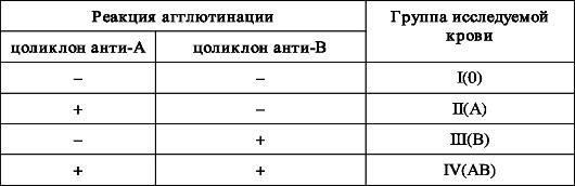 Методика проведения анализа