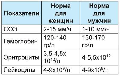 Рамки нормальных показателей