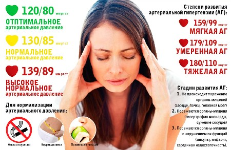 Степени болезни
