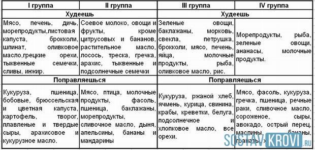 Таблица продуктов питания для разных групп крови