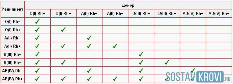 Таблица совместимости крови