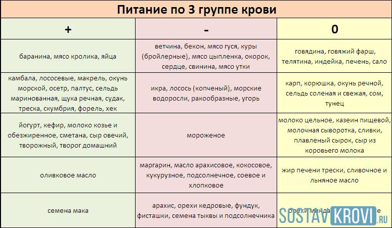 Таблица меню питания для диеты третьей группы крови