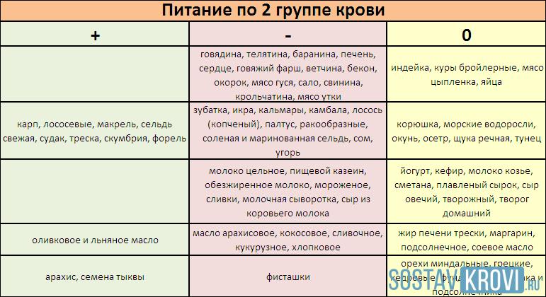 Таблица меню питания для диеты второй группы крови