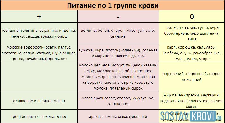 Таблица меню питания для диеты первой группы крови